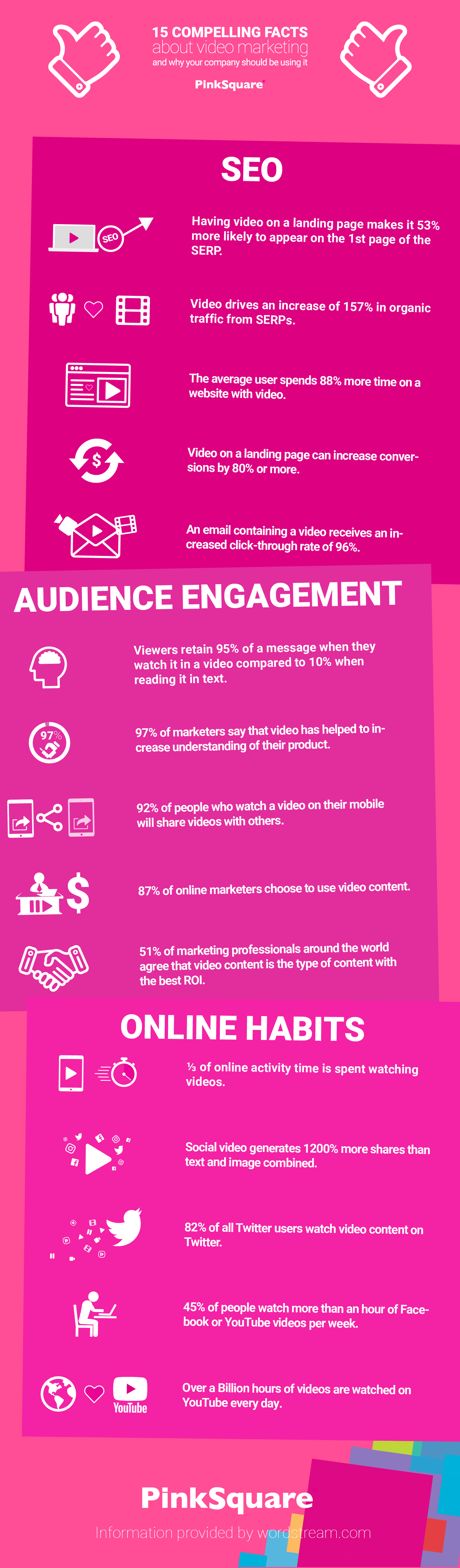 infographic of SEO, audience engagement and online habits