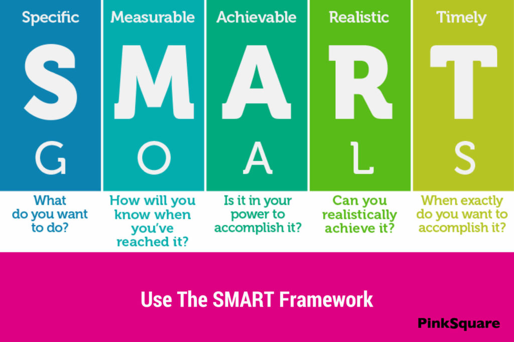 SMART framework to improve your digital business